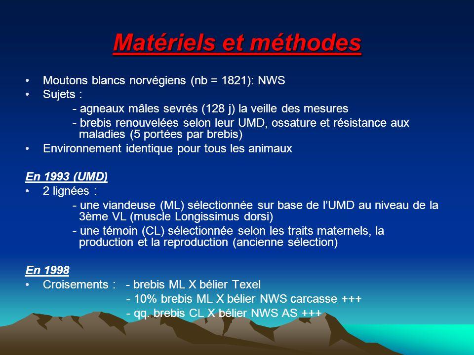 Matériels et méthodes Moutons blancs norvégiens (nb = 1821): NWS