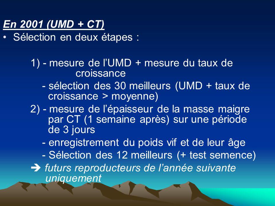 En 2001 (UMD + CT) Sélection en deux étapes : 1) - mesure de l'UMD + mesure du taux de croissance.