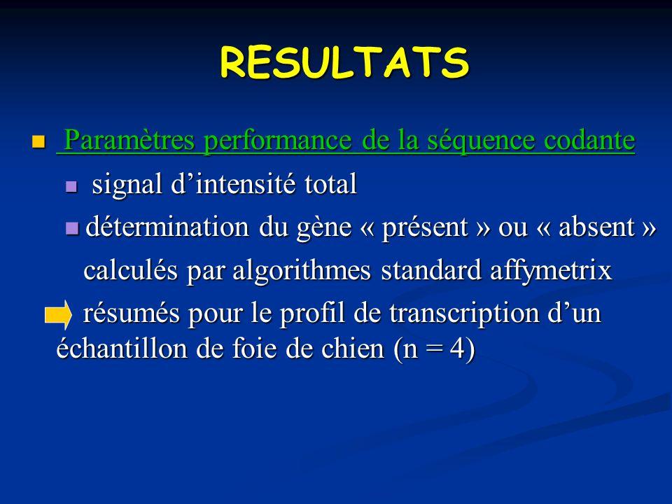 RESULTATS Paramètres performance de la séquence codante