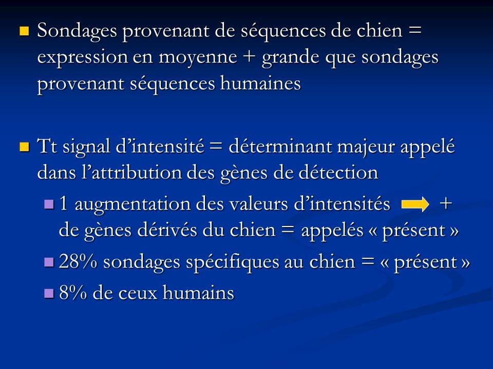 Sondages provenant de séquences de chien = expression en moyenne + grande que sondages provenant séquences humaines