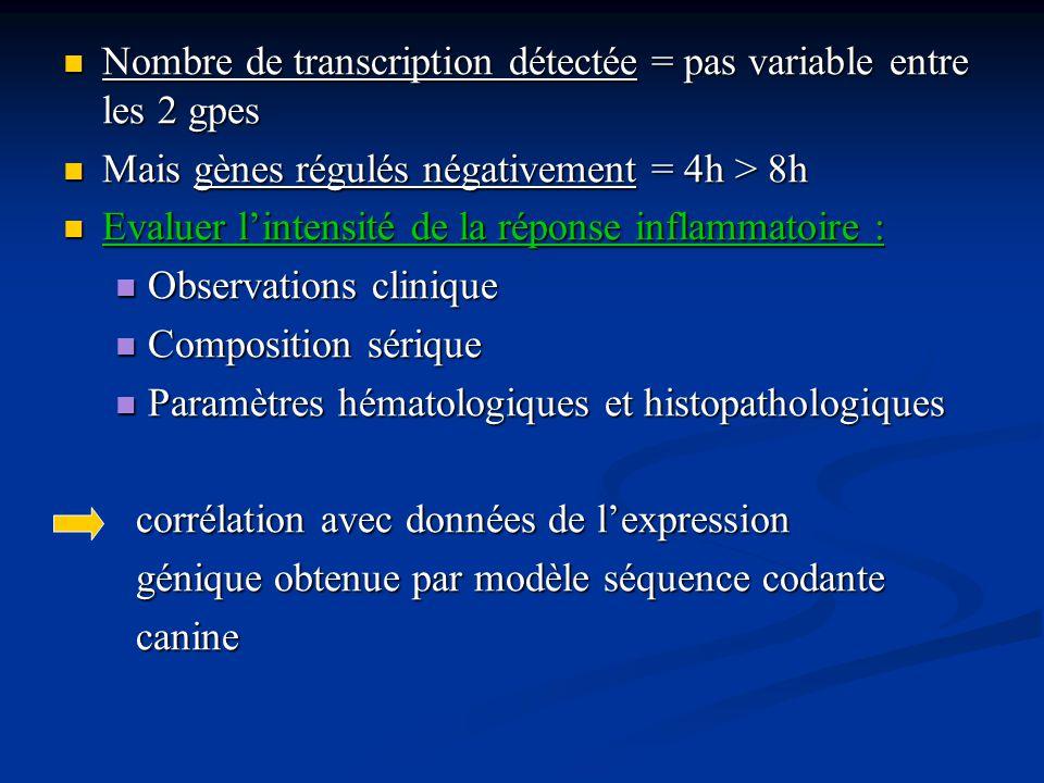 Nombre de transcription détectée = pas variable entre les 2 gpes