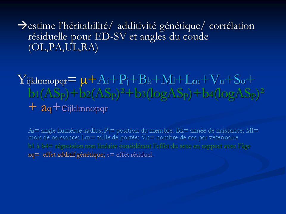 estime l'héritabilité/ additivité génétique/ corrélation résiduelle pour ED-SV et angles du coude (OL,PA,UL,RA)