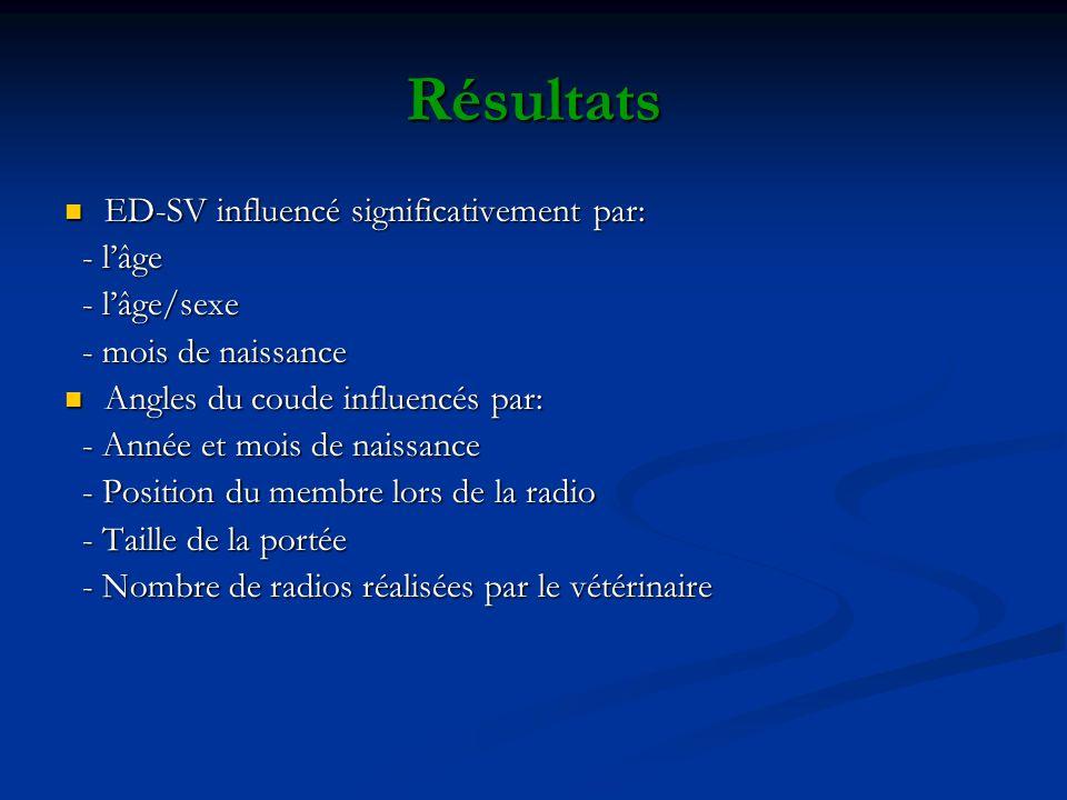 Résultats ED-SV influencé significativement par: - l'âge - l'âge/sexe