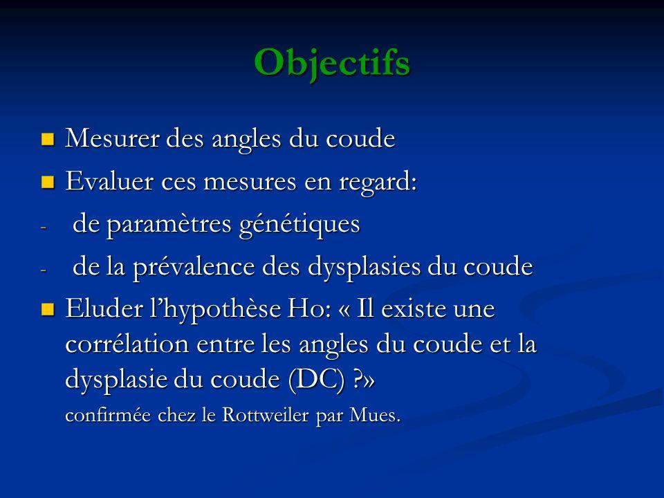 Objectifs Mesurer des angles du coude Evaluer ces mesures en regard: