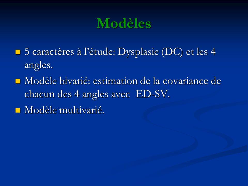 Modèles 5 caractères à l'étude: Dysplasie (DC) et les 4 angles.