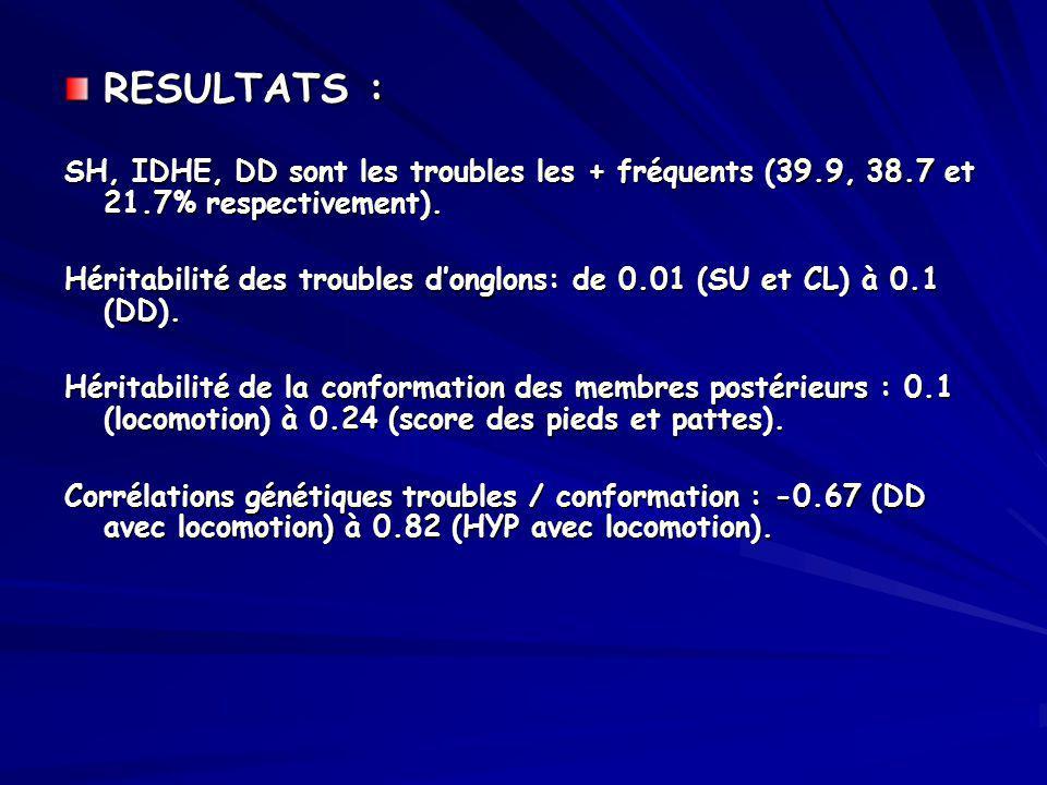 RESULTATS : SH, IDHE, DD sont les troubles les + fréquents (39.9, 38.7 et 21.7% respectivement).