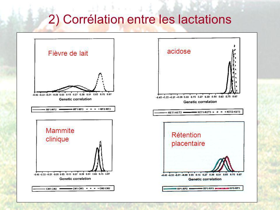 2) Corrélation entre les lactations