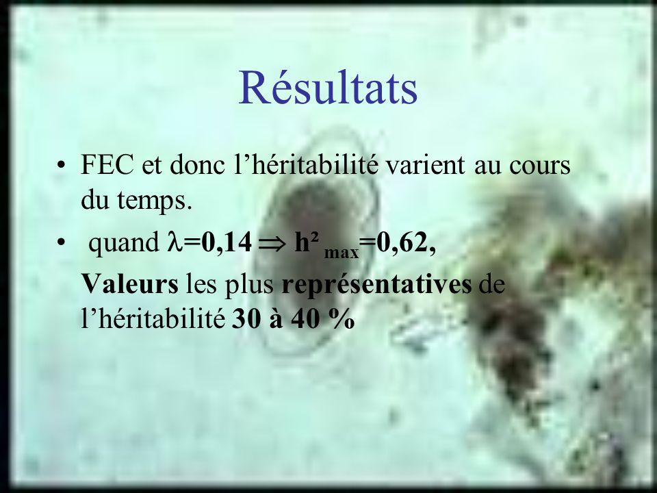 Résultats FEC et donc l'héritabilité varient au cours du temps.