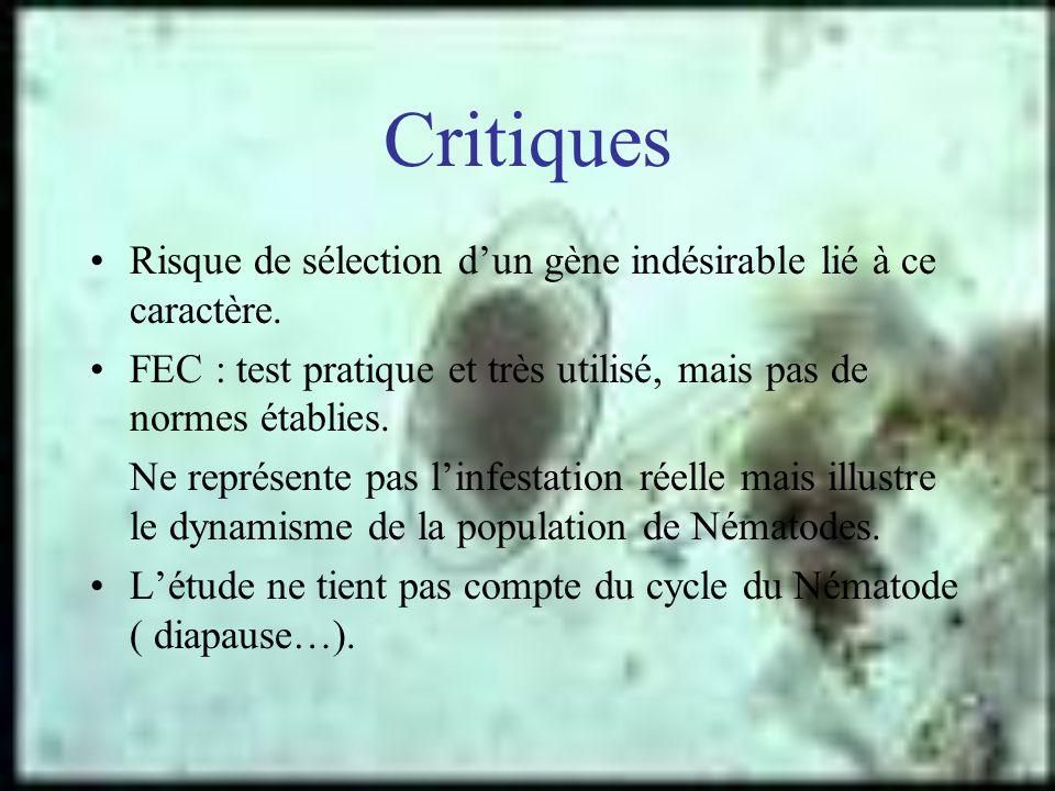 Critiques Risque de sélection d'un gène indésirable lié à ce caractère. FEC : test pratique et très utilisé, mais pas de normes établies.