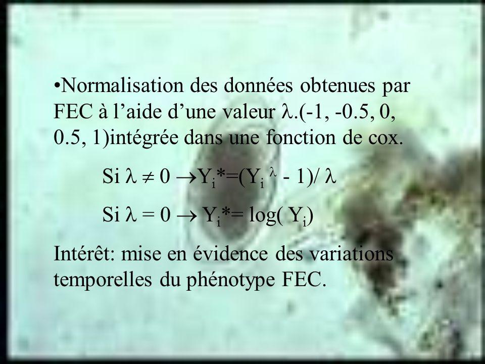 Normalisation des données obtenues par FEC à l'aide d'une valeur 
