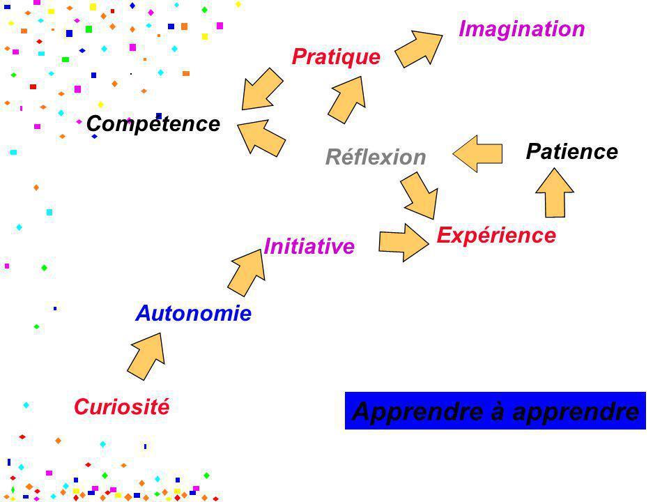 Apprendre à apprendre Imagination Pratique Compétence Patience