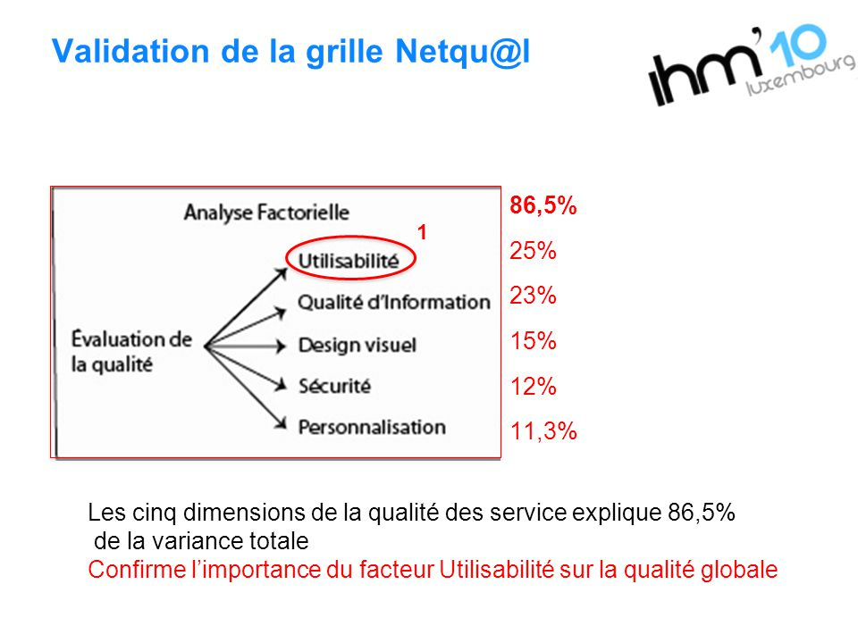 Validation de la grille Netqu@l