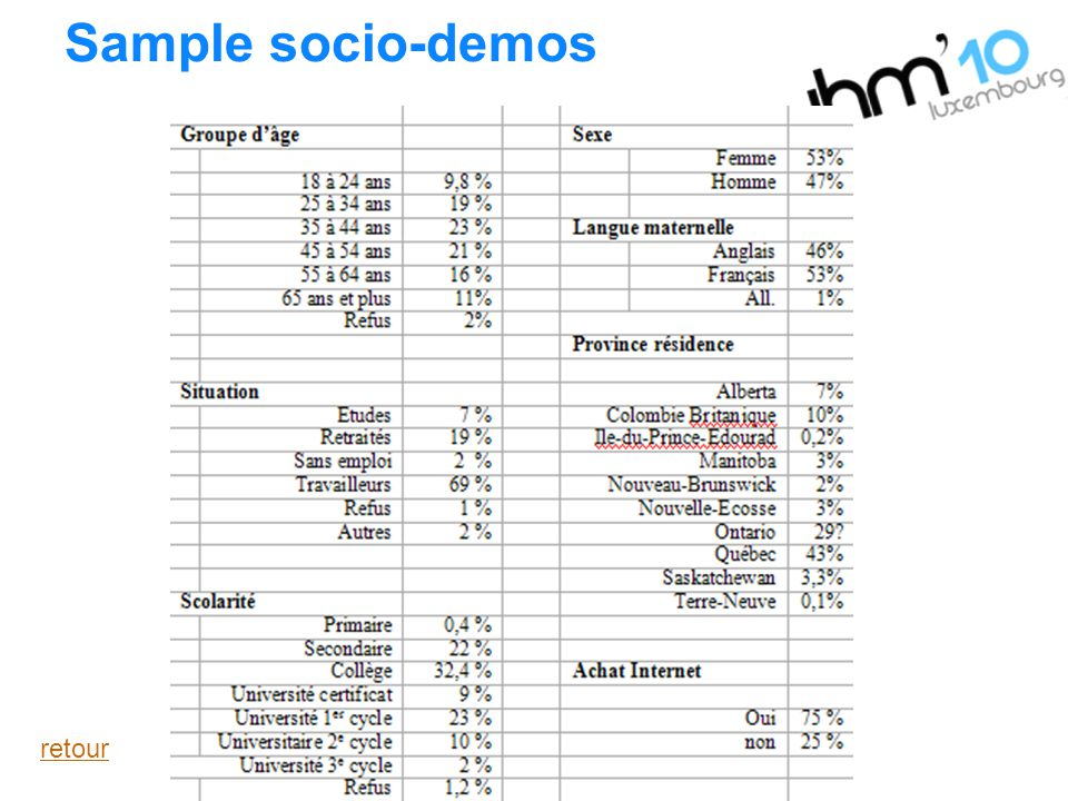Sample socio-demos retour
