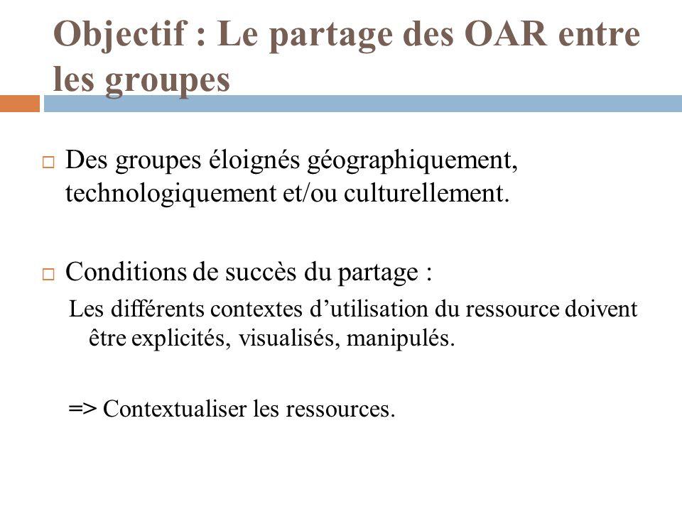 Objectif : Le partage des OAR entre les groupes