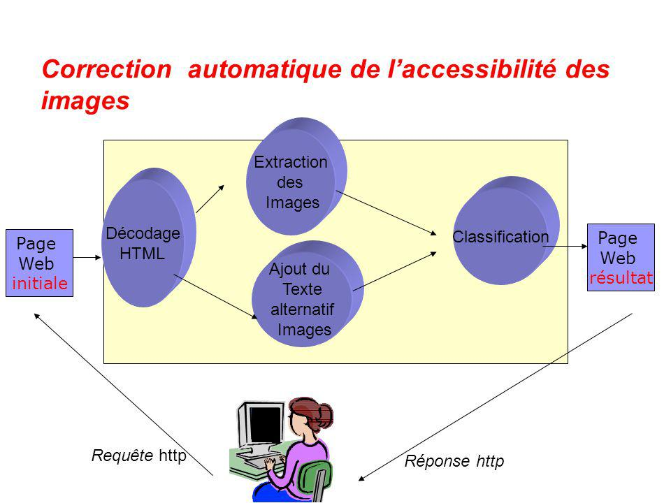 Correction automatique de l'accessibilité des images