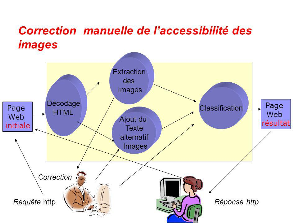 Correction manuelle de l'accessibilité des images