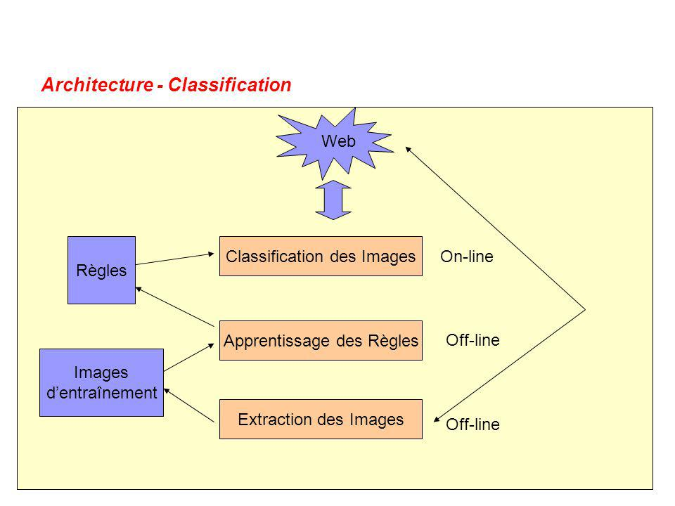 Architecture - Classification