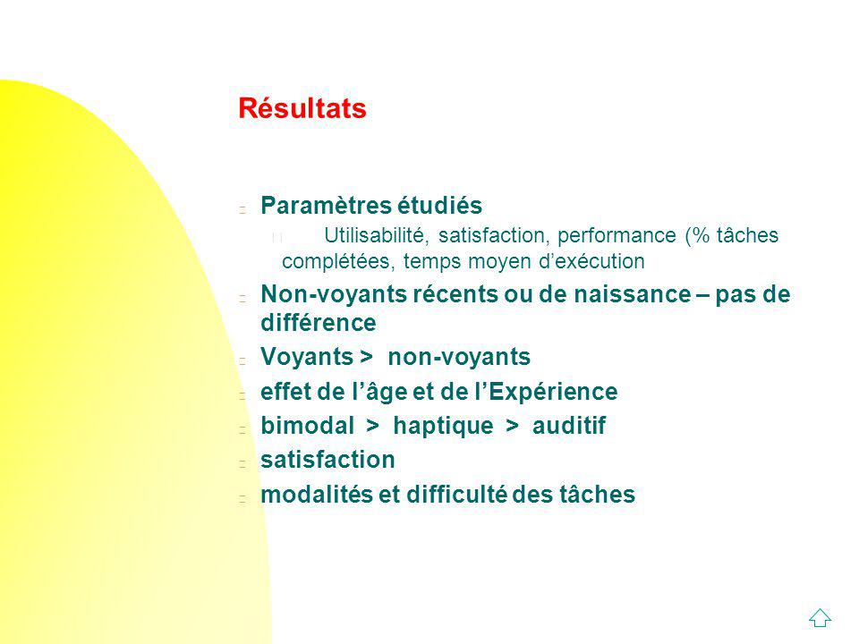 Résultats Paramètres étudiés