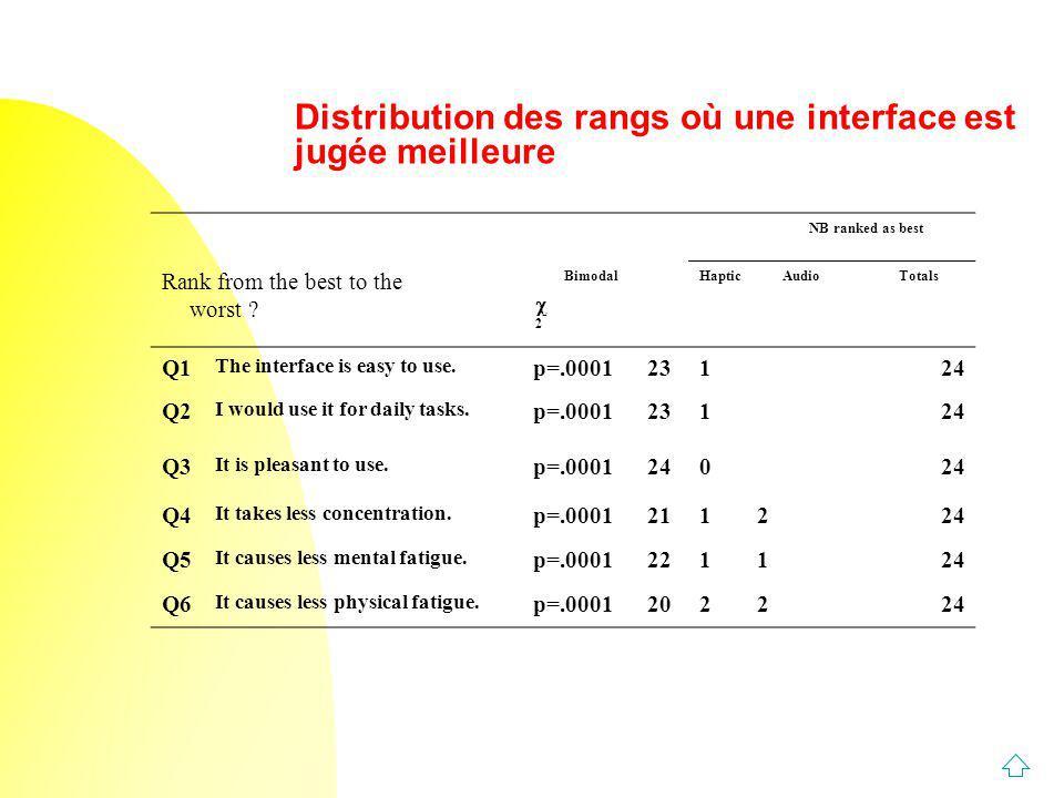 Distribution des rangs où une interface est jugée meilleure