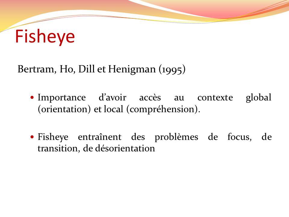 Fisheye Bertram, Ho, Dill et Henigman (1995)