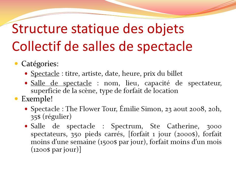 Structure statique des objets Collectif de salles de spectacle