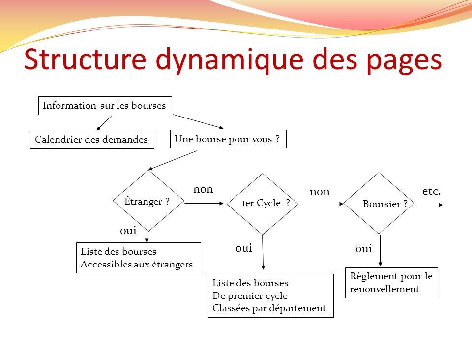 Structure dynamique des pages