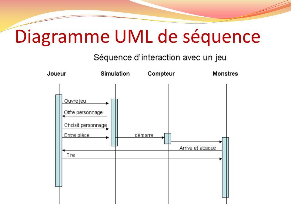 Diagramme UML de séquence