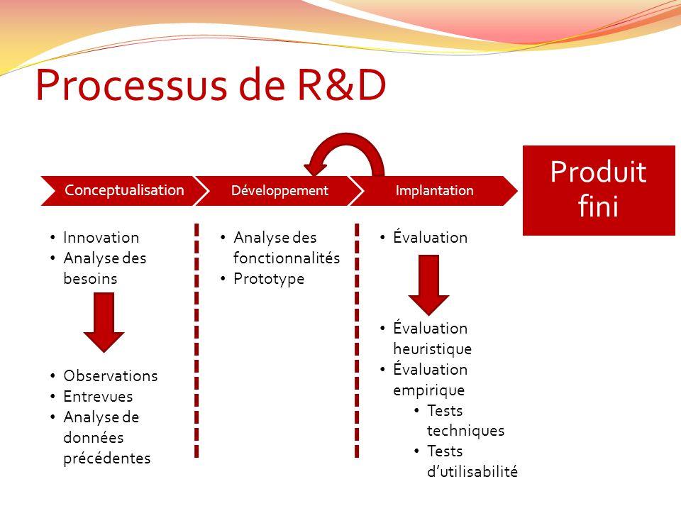 Processus de R&D Produit fini Innovation Analyse des besoins