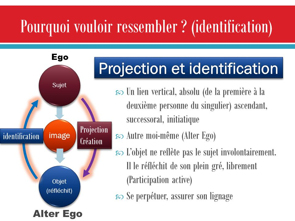 Projection et identification