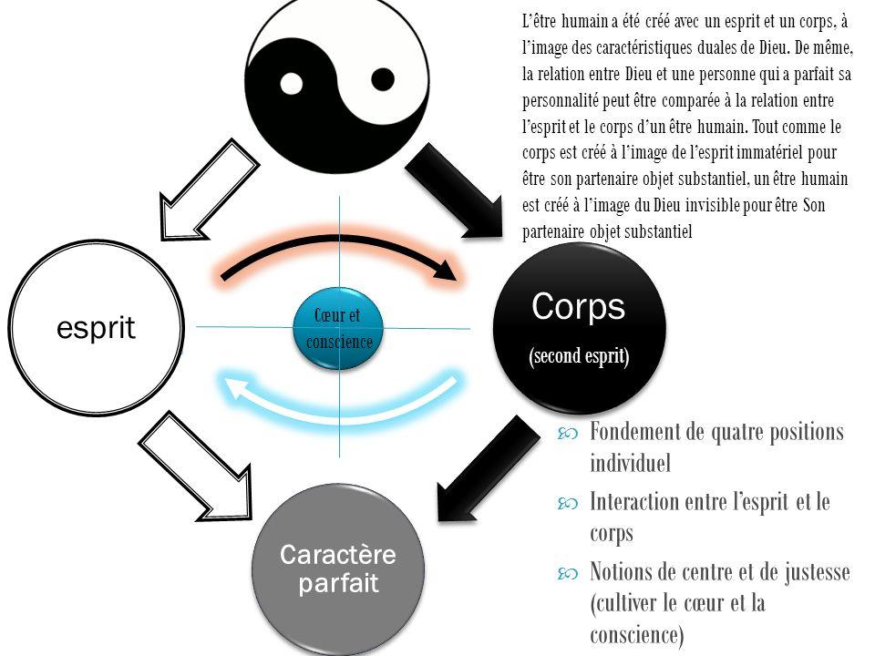 Corps esprit Fondement de quatre positions individuel