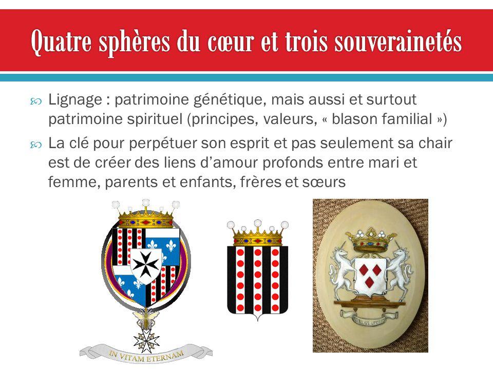 Quatre sphères du cœur et trois souverainetés