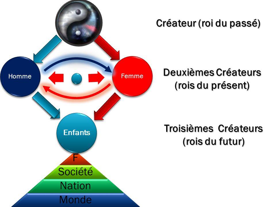 F Société Nation Monde Créateur (roi du passé) Deuxièmes Créateurs