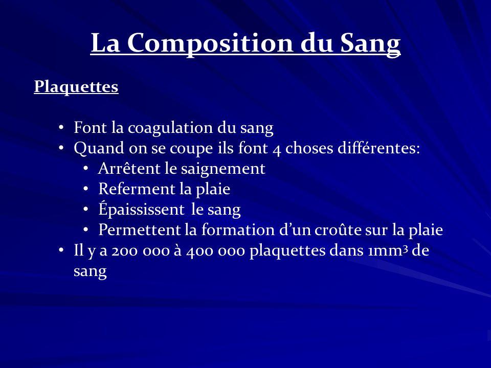 La Composition du Sang Plaquettes Font la coagulation du sang