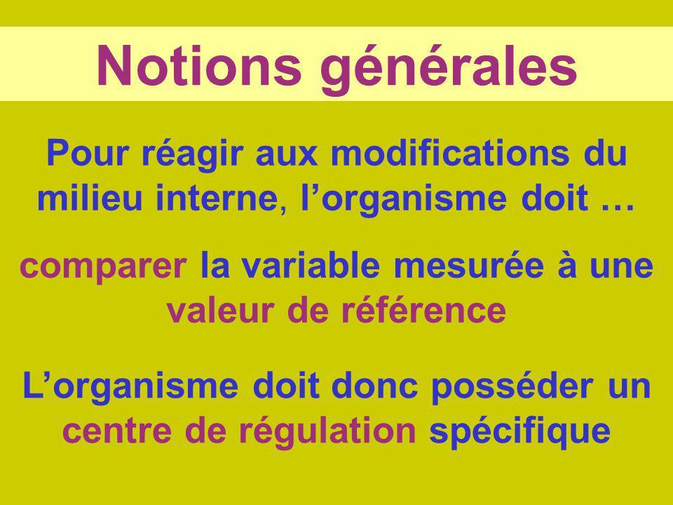Notions générales Pour réagir aux modifications du milieu interne, l'organisme doit … comparer la variable mesurée à une valeur de référence.