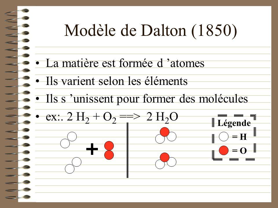 Modèle de Dalton (1850) La matière est formée d 'atomes