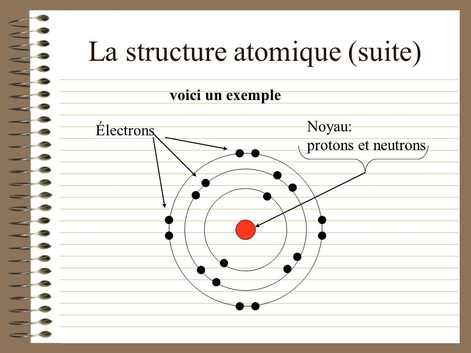 La structure atomique (suite)