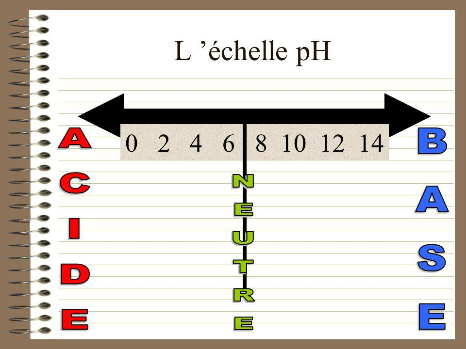 L 'échelle pH 0 2 4 6 8 10 12 14 ACIDE BASE NEUTRE