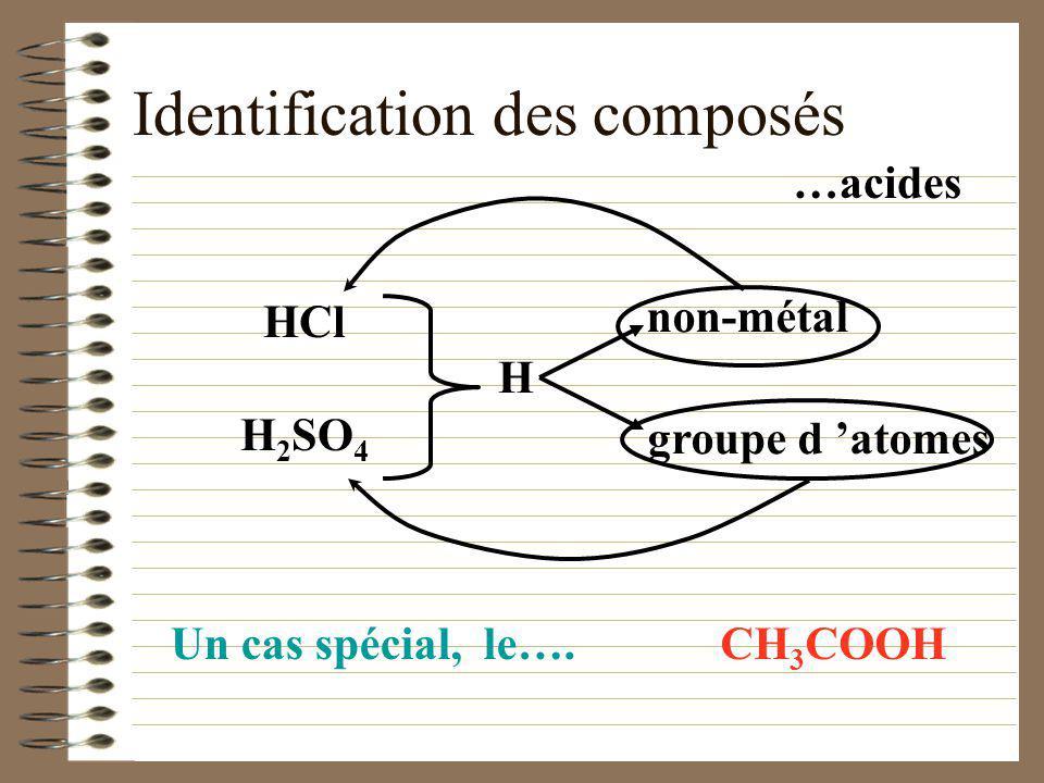 Identification des composés