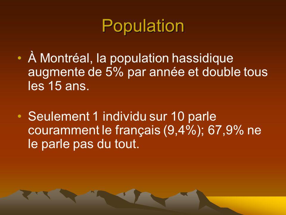 Population À Montréal, la population hassidique augmente de 5% par année et double tous les 15 ans.