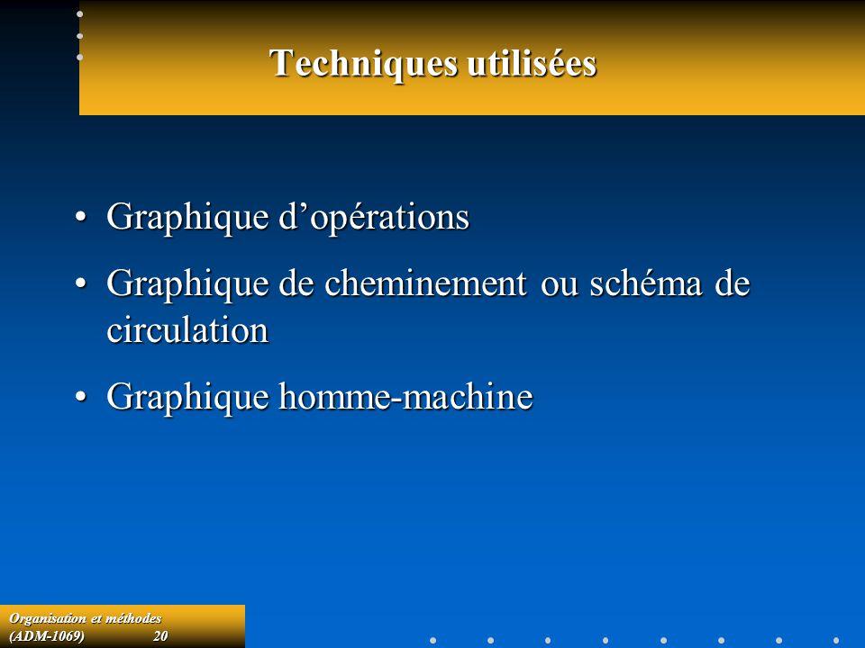 Techniques utilisées Graphique d'opérations. Graphique de cheminement ou schéma de circulation.