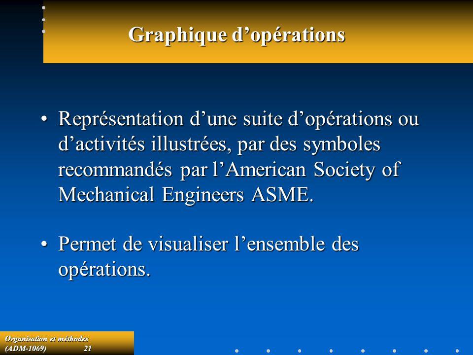 Graphique d'opérations