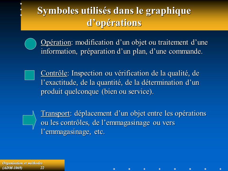 Symboles utilisés dans le graphique d'opérations