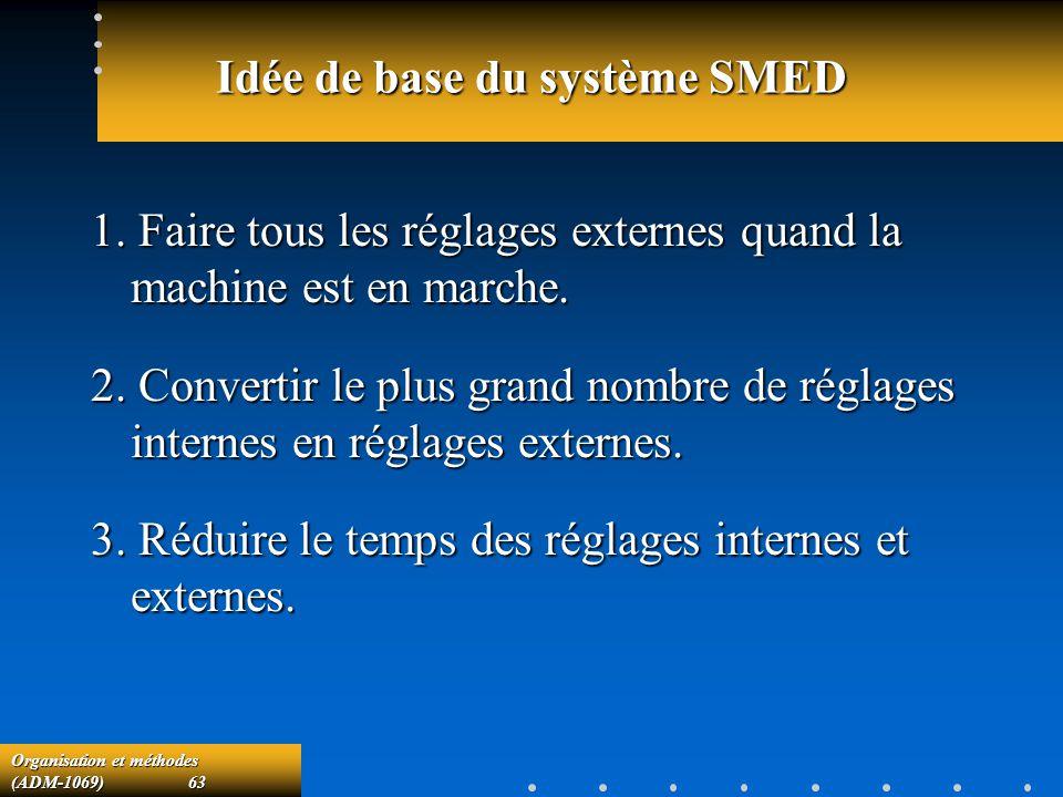Idée de base du système SMED