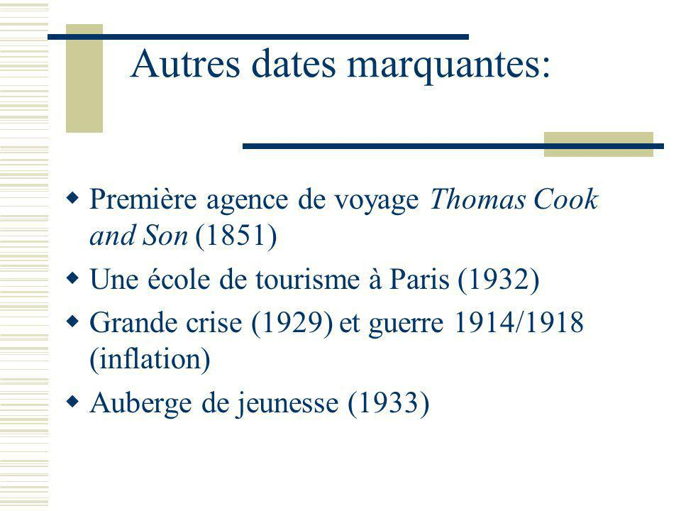 Autres dates marquantes: