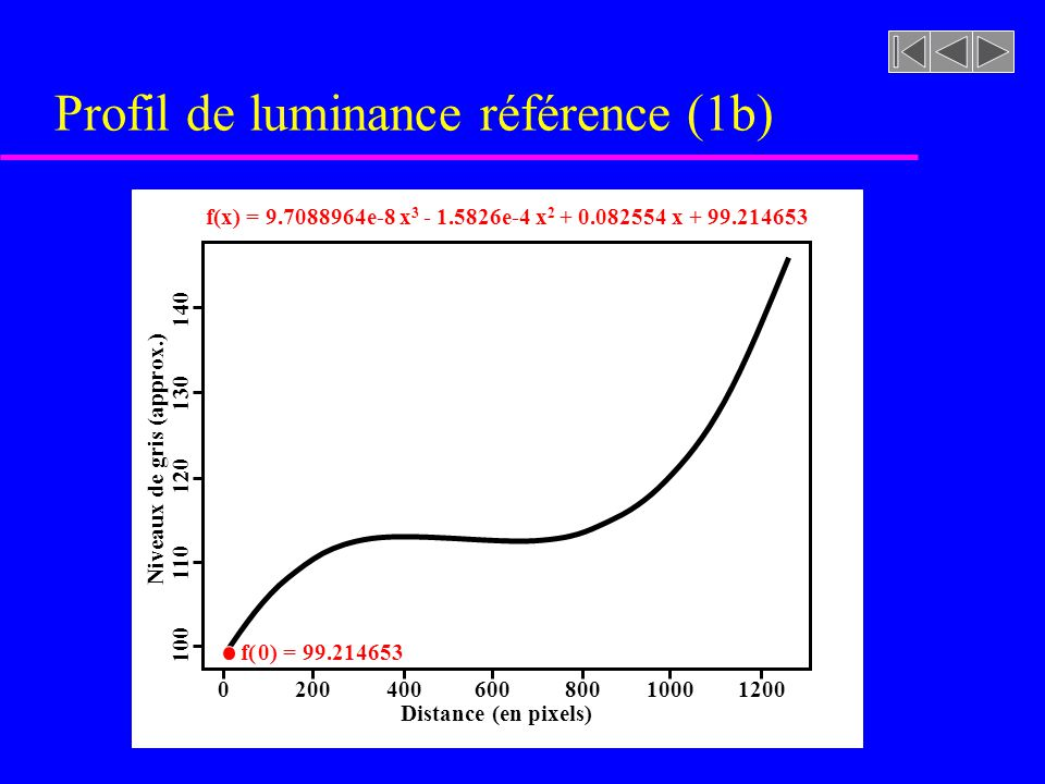 Profil de luminance référence (1b)