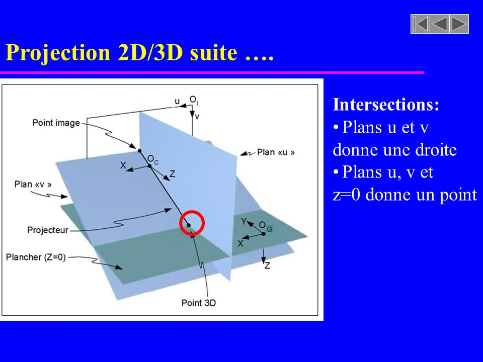 Projection 2D/3D suite …. Intersections: Plans u et v donne une droite