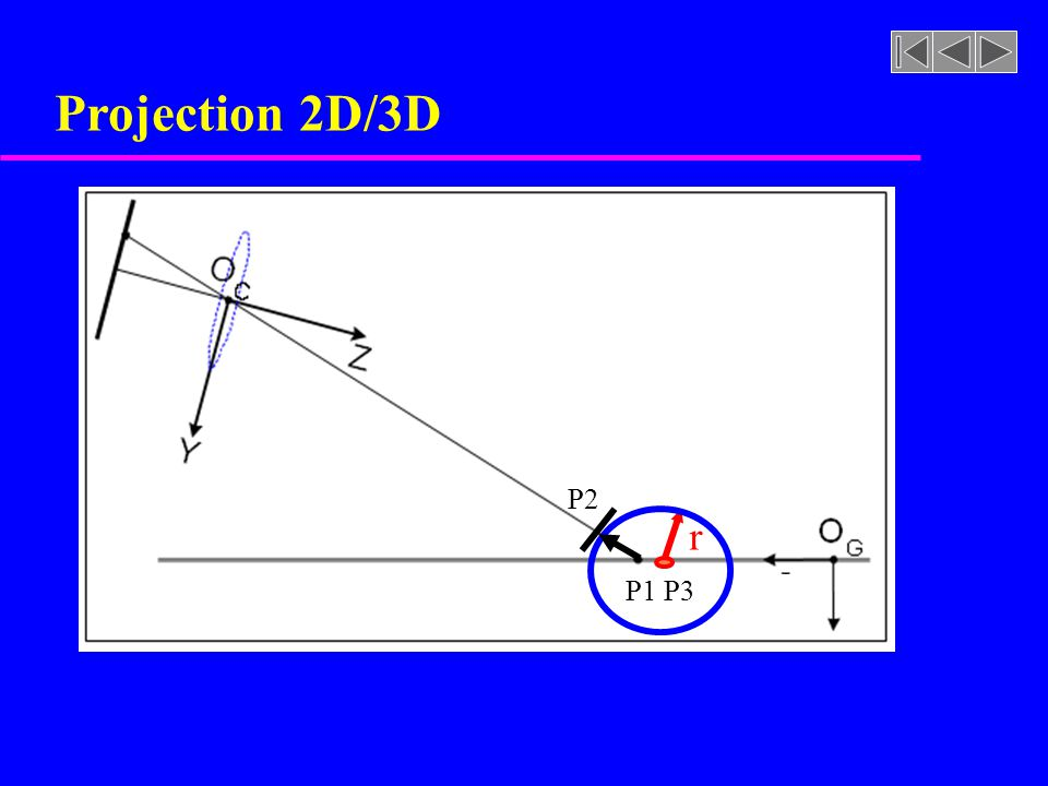 Projection 2D/3D P2 r P1 P3 3