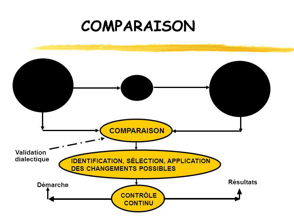 COMPARAISON COMPARAISON Validation dialectique