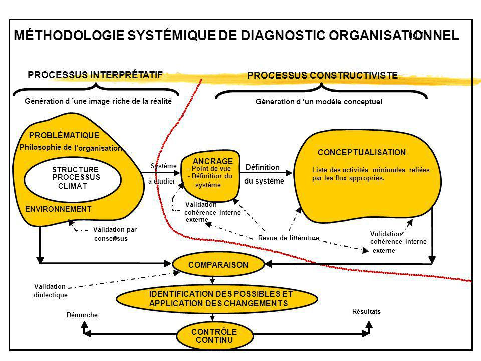 MÉTHODOLOGIE SYSTÉMIQUE DE DIAGNOSTIC ORGANISATIONNEL
