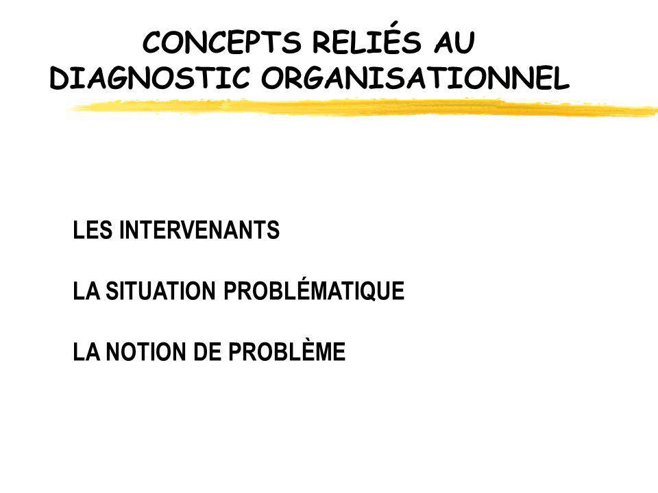 CONCEPTS RELIÉS AU DIAGNOSTIC ORGANISATIONNEL